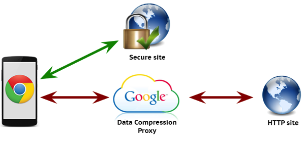 Chrome detacompressionproxy 01