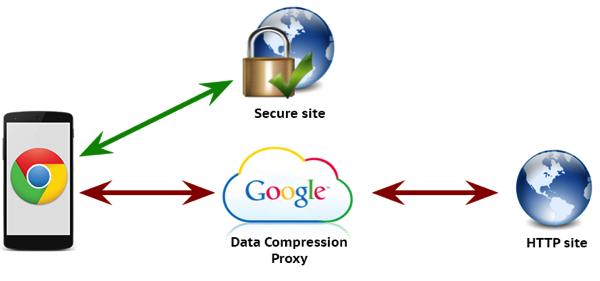 Chrome detacompressionproxy 01